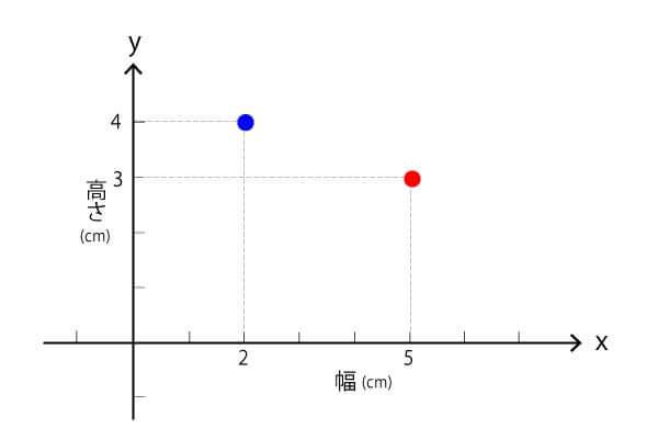 長方形を示すグラフ