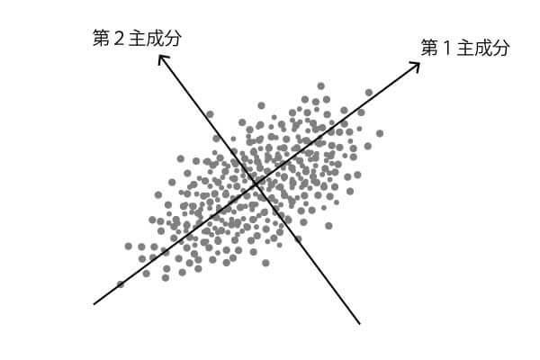 主成分分析の第1主成分・第2主成分のイメー