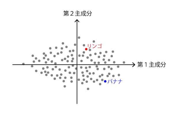 主成分分析の結果イメージ
