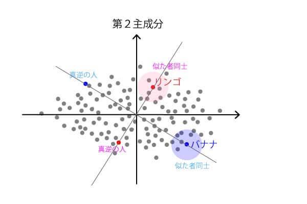主成分分析に見る人間関係