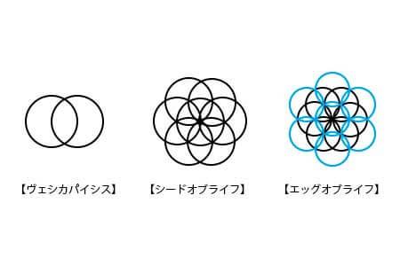 神聖幾何学の模様