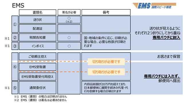 EMSの出力書類の対応