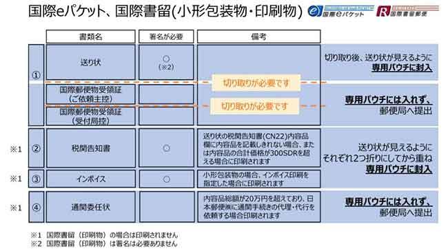 国際eパケットの出力書類の対応